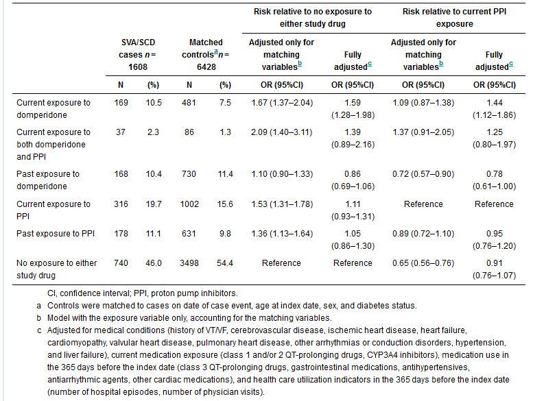 Risk of serious ventricular arrhythmia and sudden cardiac death in a cohort of users of domperidone: a nested case-control study (Johannes et al.)