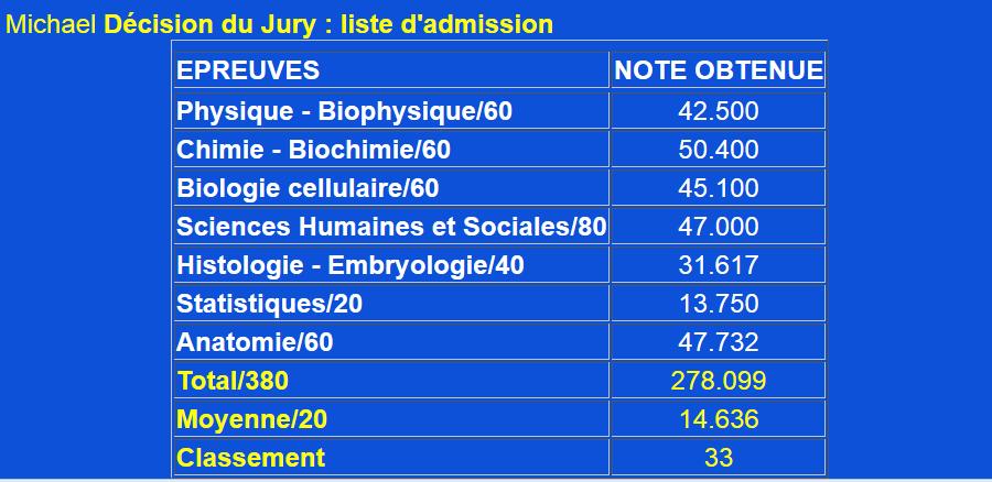 Liste d'admission... \o/ (Vous avez le droit de ne pas partir en fac de bio, ne pas devenir prof, et faire des tas de gardes en tant que sous-fifre \o/)