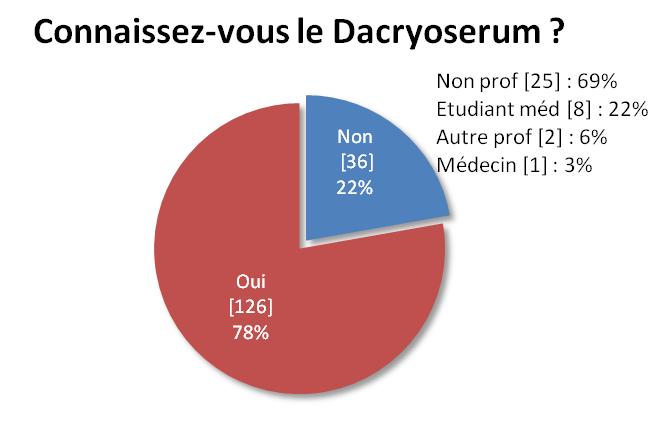 Dacryoserum