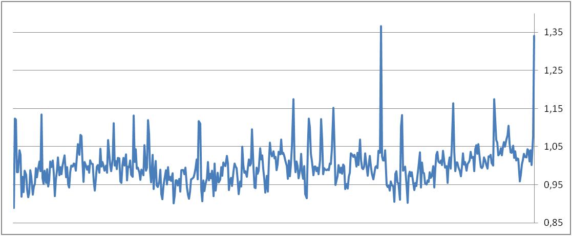 Surmortalité : plus importante en février (+34 % par rapport aux 8 mois de février précédents)
