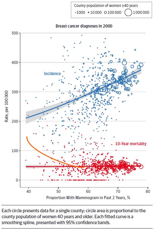 Le même graphique en essayant de ne pas tenir compte de la pondération (Michaël, Blog de Michaël 2015)