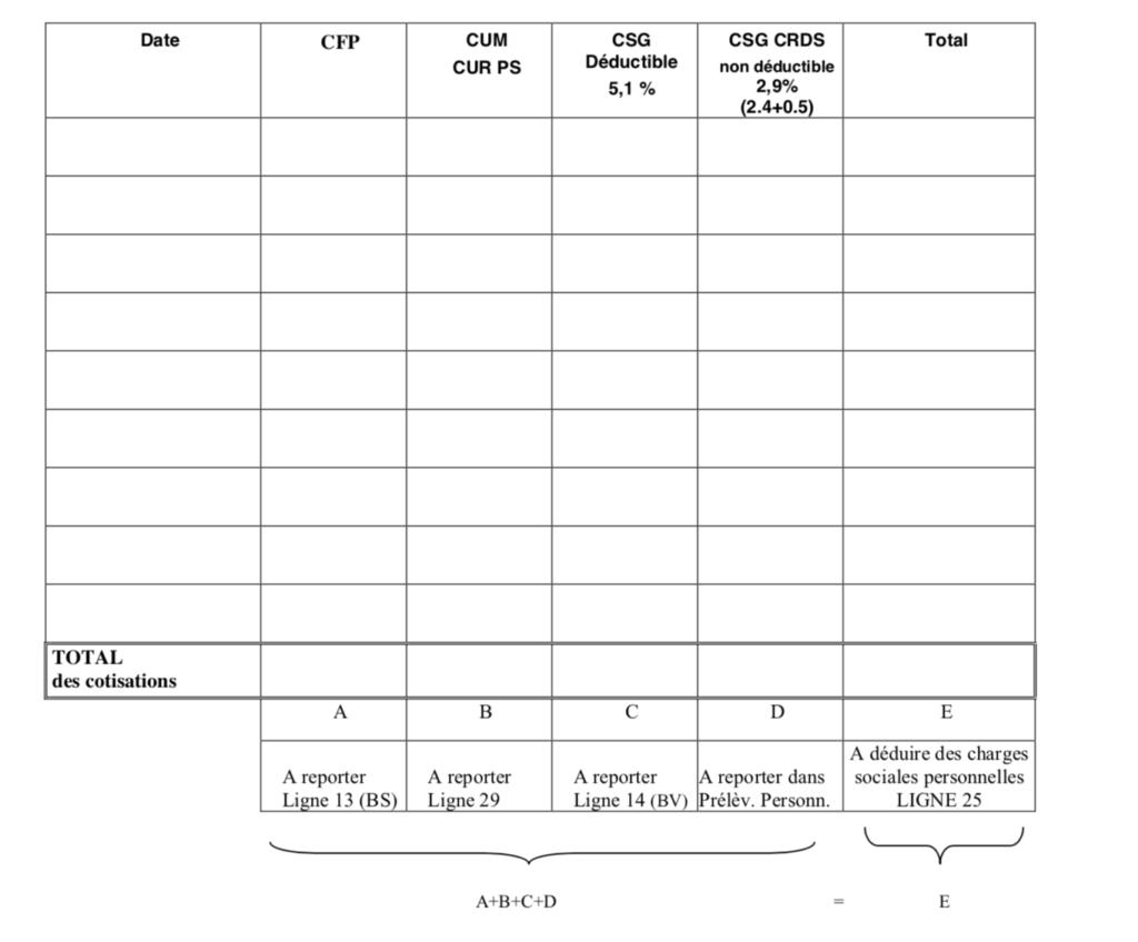 Le tableau de ventilation URSSAF