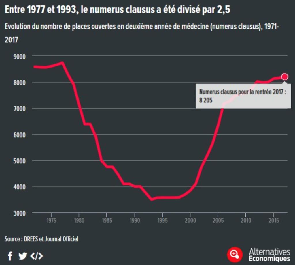 D'après Alternatives Economiques : le creux du numerus clausus se décale de 10 ans (durée de formation), donc nous sommes dedans jusqu'en 2030.