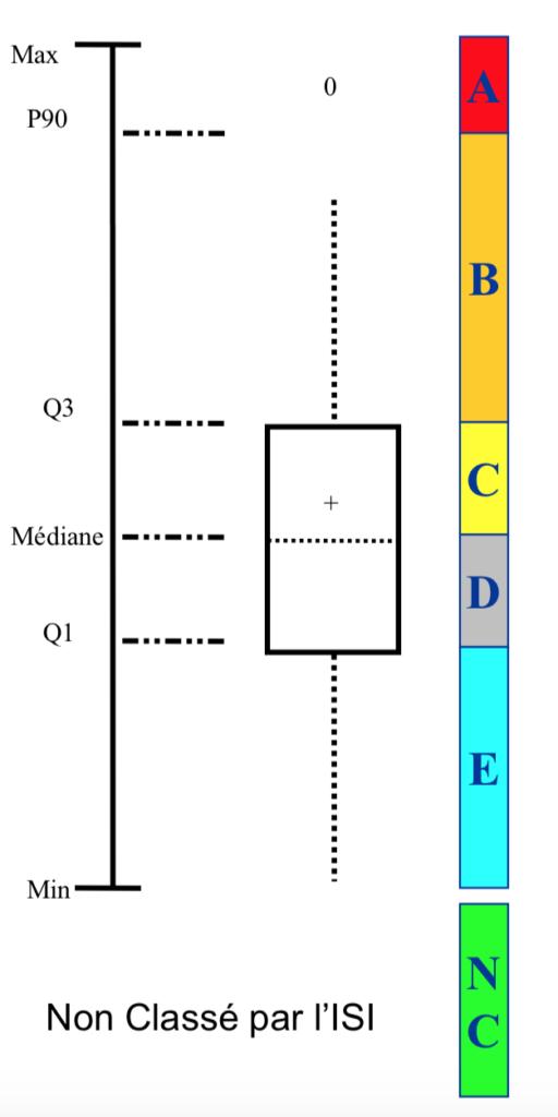 Dans chaque discipline, 10 % des revues ont un rang A, 15 % un rang B, 25 % un rang C, 25% un rang D, 25 % un rang E, le reste est NC (uniquement si indexé mais sans IF)